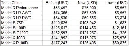 Tesla урезает цены на Model 3, S и Х. В Китае цены установятся на отметке менее чем $ 51 000 6