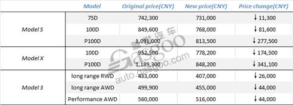 Tesla урезает цены на Model 3, S и Х. В Китае цены установятся на отметке менее чем $ 51 000 5