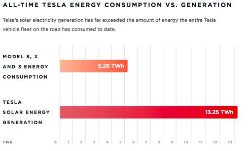 Tesla выставляет отчет о воздействии на окружающую среду 3